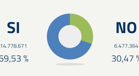 Referendum costituzionale: ha vinto il sì con il 69%